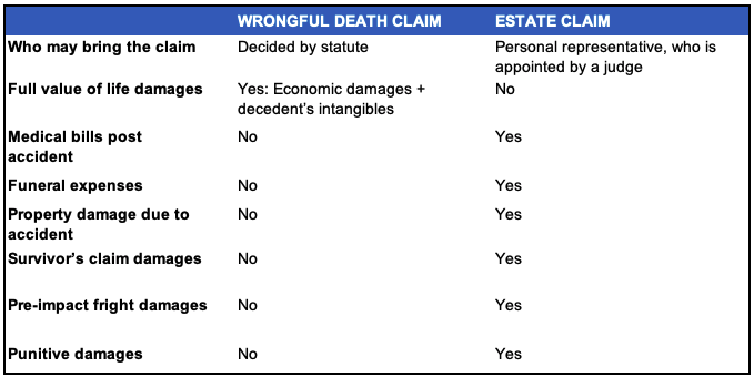 wrongful death claim priority explanation